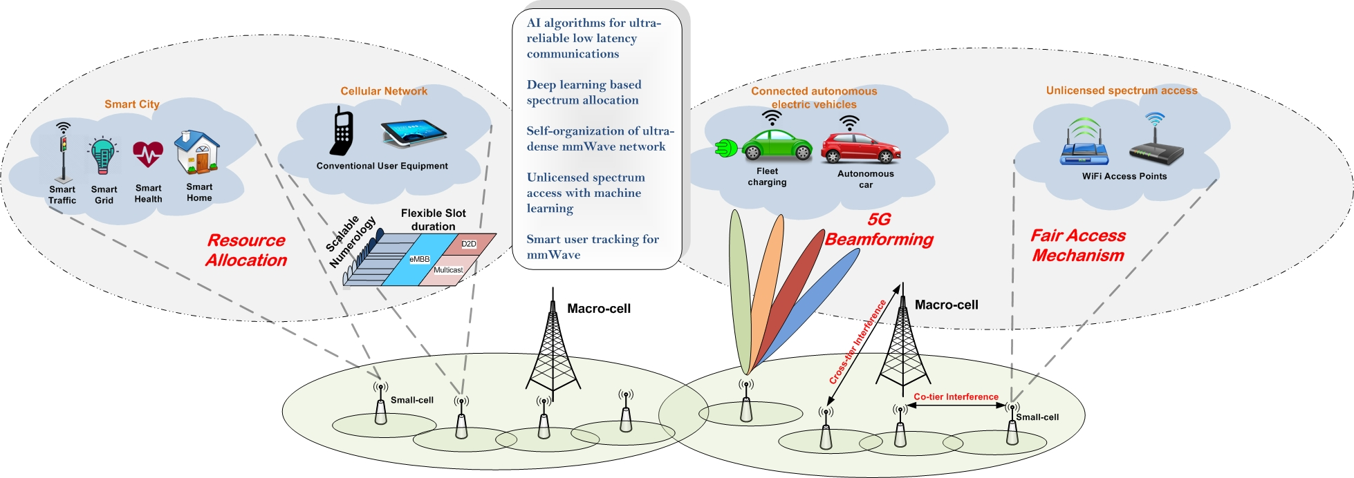 Diagram showing 5G network base stations, resource allocation to Smart City, cellular network and 5G beamforming.