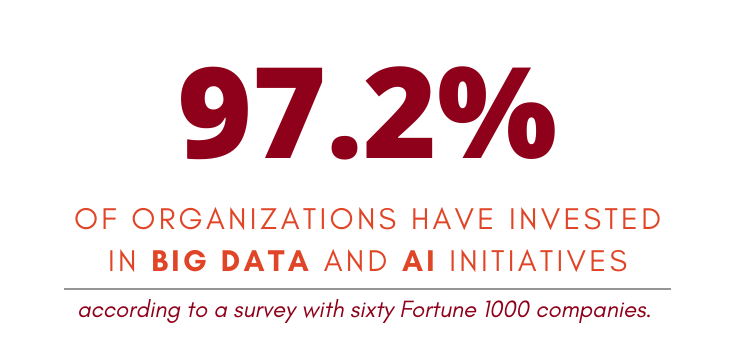 97.2% of organizations have invested in big data and AI initiatives according to a survey with sixty Fortune 1000 companies.